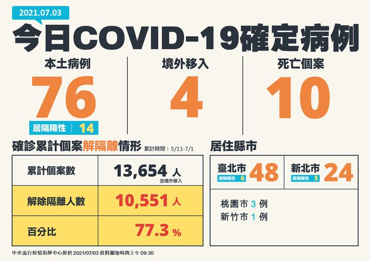 我國今日新增80例COVID-19確定病例,分別為76例本土及4例境外移入;另確...