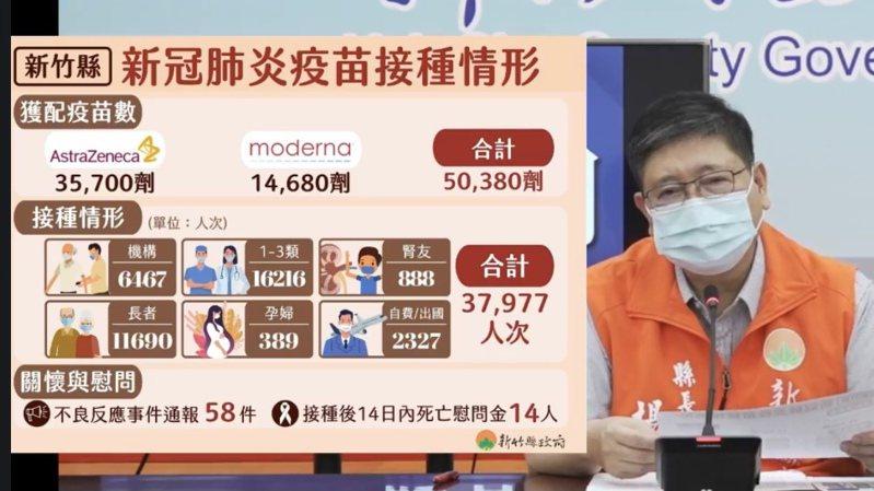 新竹縣無新增確診個案,統計已有37977人接種疫苗。記者巫鴻瑋/翻攝