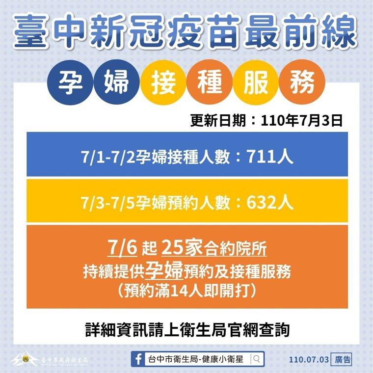台中市衛生局長曾梓展說,7月6日起台中市25家合約院所,提供孕婦專屬的預約接種服...