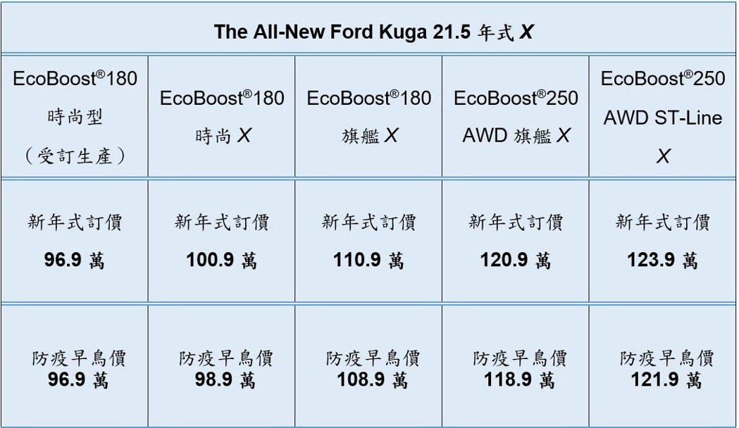 The All-New Ford Kuga 21.5年式X售價一覽。