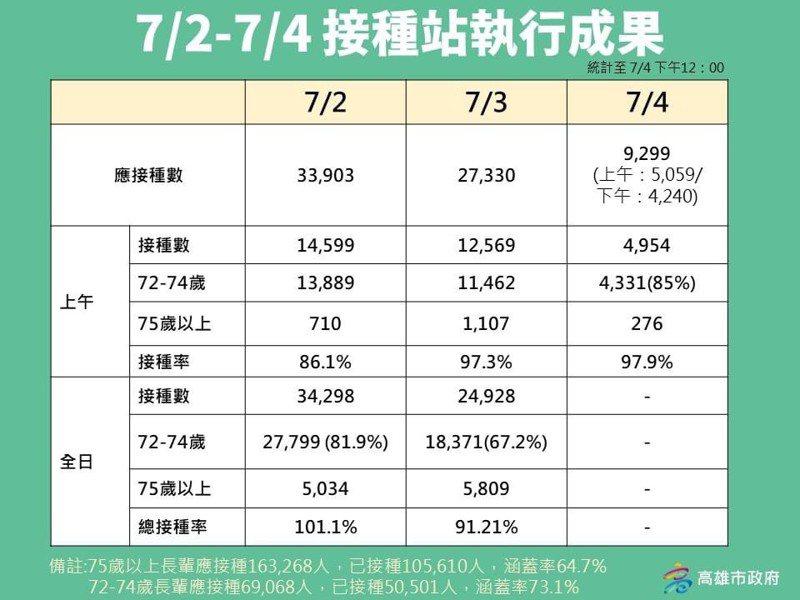 高雄市衛生局統計,7月2日全日接種人數3萬4298人,總接種率101.1%,7月3日全日接種數2萬4928,總接種率91.21%,7月4日中午接種4954人,接種率97.9%。圖/高雄市政府提供