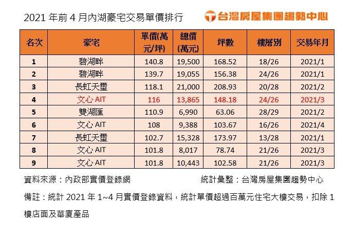 資料來源:內政部實價登錄網。台灣房屋提供