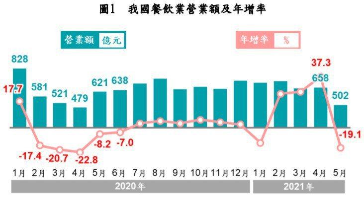 禁止內用近2個月下來,餐飲業早已苦不堪言,經濟部統計處表示,5月份營收降為502...