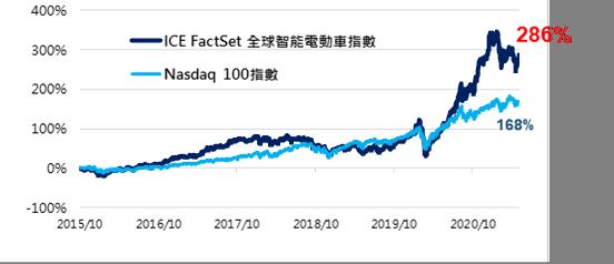 ICE FactSet全球智能電動車指數長期表現勝Nasdaq 100指數。(資料來源:ICE指數公司,Bloomberg,2021/6)