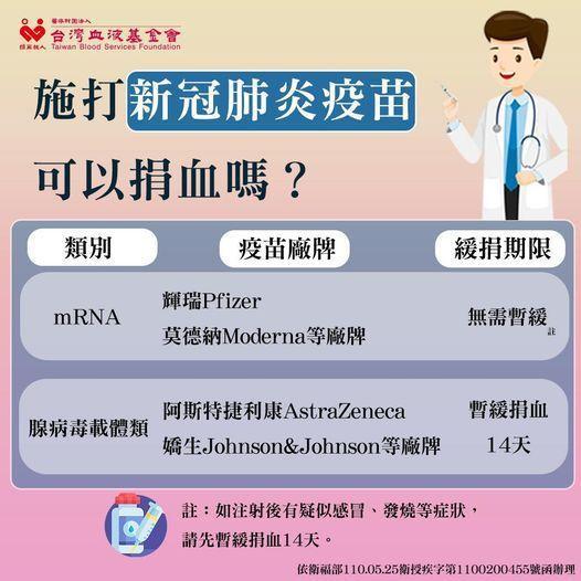 打完莫德納疫苗無需暫緩捐血。圖/血液基金會提供