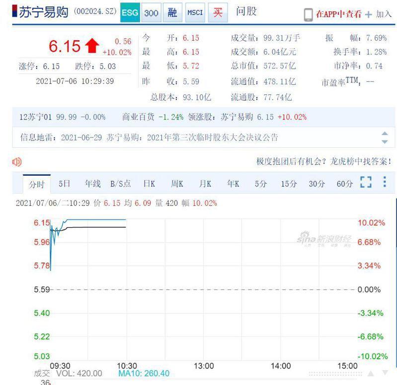 江蘇國資牽頭基金入股,蘇寧易購復牌漲停 。新浪財經截圖
