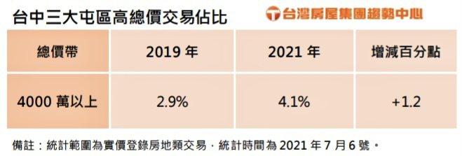 台中市三大屯區高總價交易占比一覽。台灣房屋集團趨勢中心提供