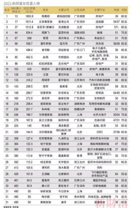 立訊精密董事長王來春,在《2021新財富女性富人榜》一舉衝上第二。圖源:AI財經...