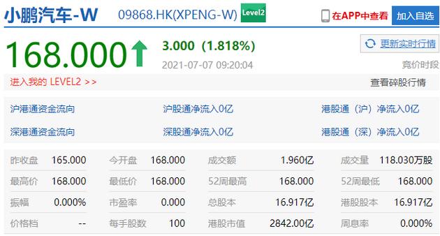 小鵬汽車港股上市,首日漲1.8%。新浪港股