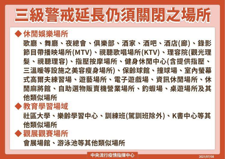 三級警戒延長至7月26日,餐廳內用、電影院將鬆綁。圖/指揮中心提供
