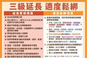 直播/三級警戒延長至7月26日 餐廳內用、電影院將鬆綁