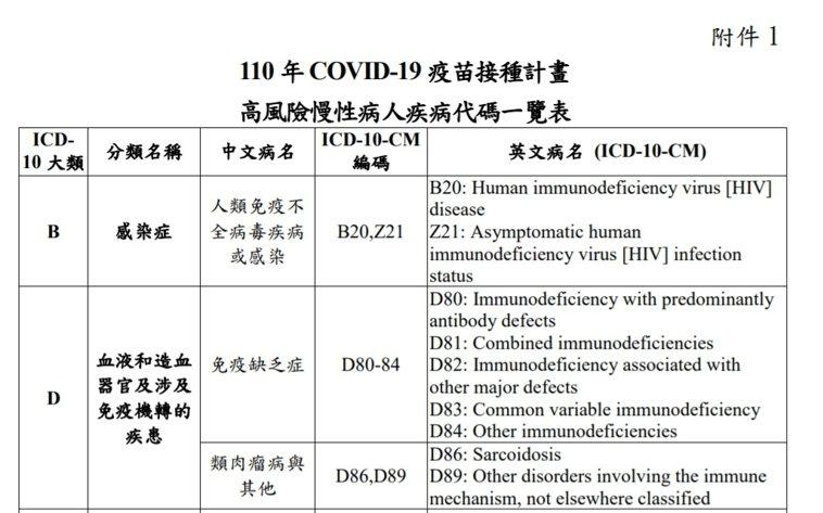 110 新冠疫苗接種計畫高風險慢性病人疾病代碼一覽表。圖/指揮中心提供