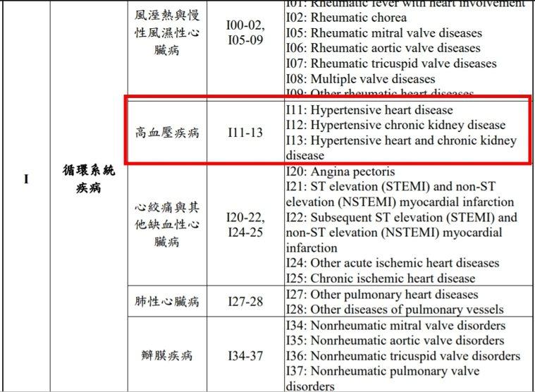 單純高血壓患者不在此資格內,須符合高血壓疾病代碼且列為主診斷。圖/指揮中心提供