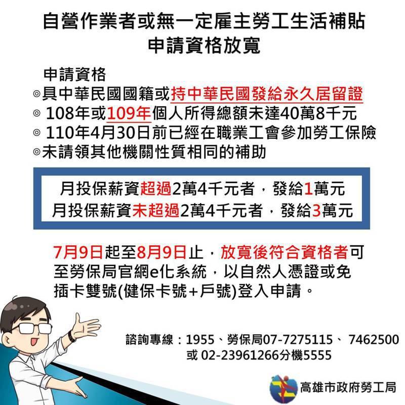 勞動部「職業工會自營作業及無一定雇主勞工生活補助」申請資格再放寬,高雄市勞工局提醒符合資格的勞工朋友,即起至8月9日前可線上申辦。記者王昭月/翻攝