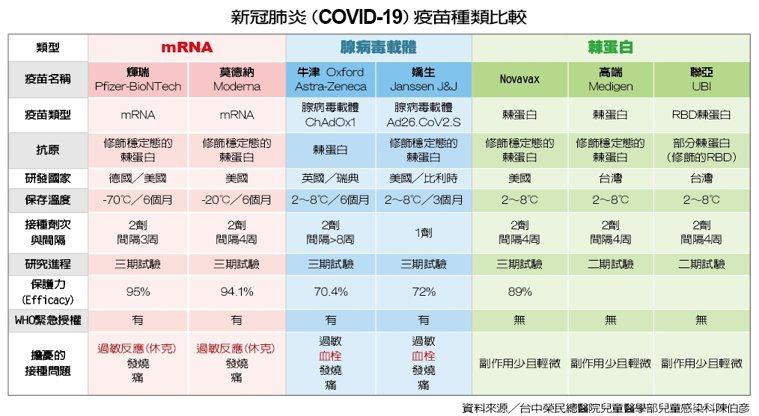 新冠肺炎(COVID-19)疫苗種類比較 製表/元氣周報 資料來源╱...