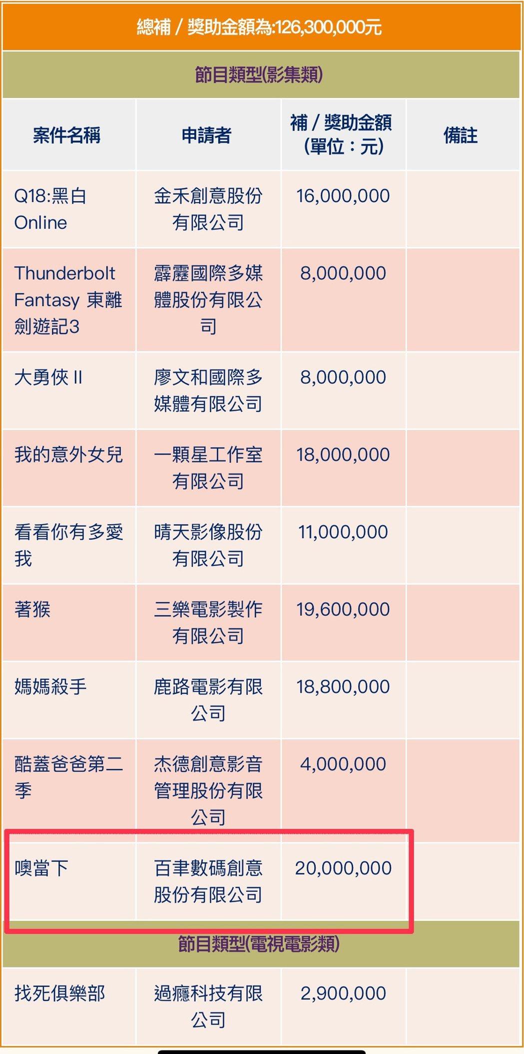 「噢當下」描述的是在2020年疫情下發生在台北十個都會角落的故事,拿下輔導金兩千...