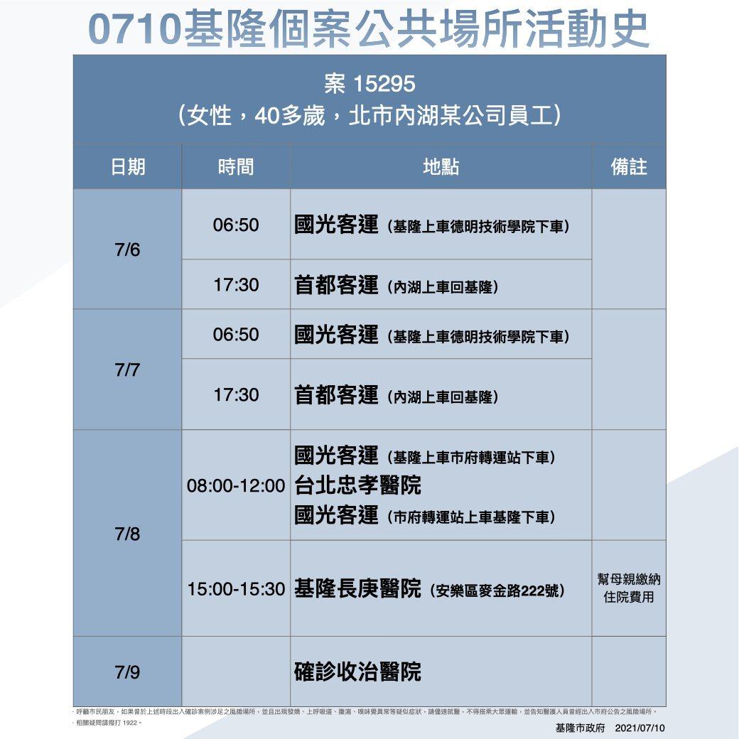 基隆新增台北職場接觸者確診 足跡搭國光、首都客運。圖/基隆市政府提供