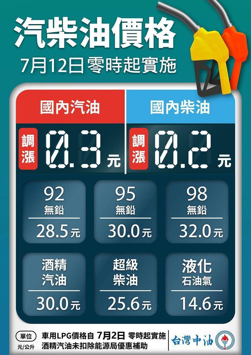 自明(12)日凌晨零時起汽、柴油價格各調漲0.3及0.2元,參考零售價格分別為9...