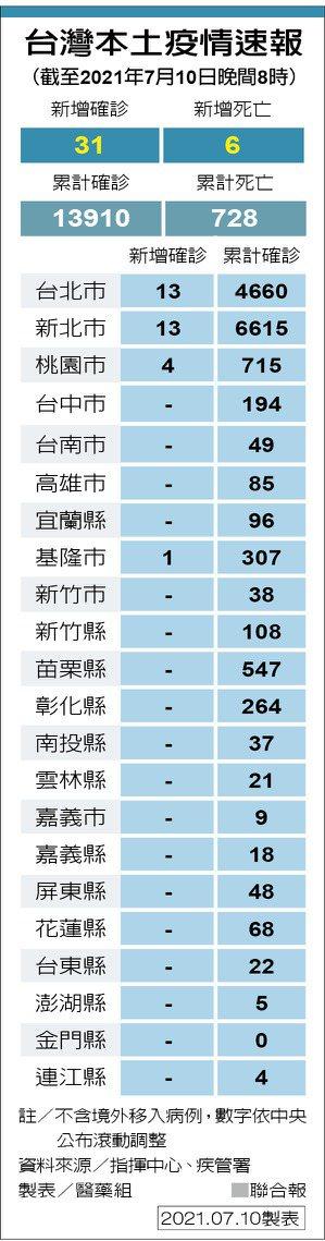 台灣本土疫情速報(截至2021年7月10日晚間8時) 製表/醫藥組