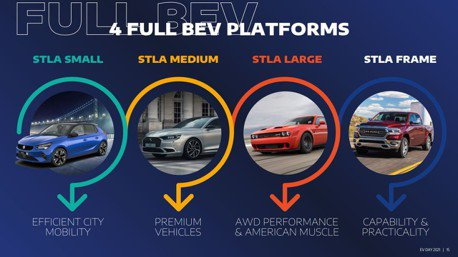 Stellantis發表四款最新EV平台 零百加速2秒就可達成!