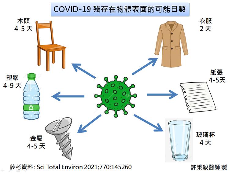 新冠肺炎病毒在各類不同材質上可存活期。圖/許秉毅提供