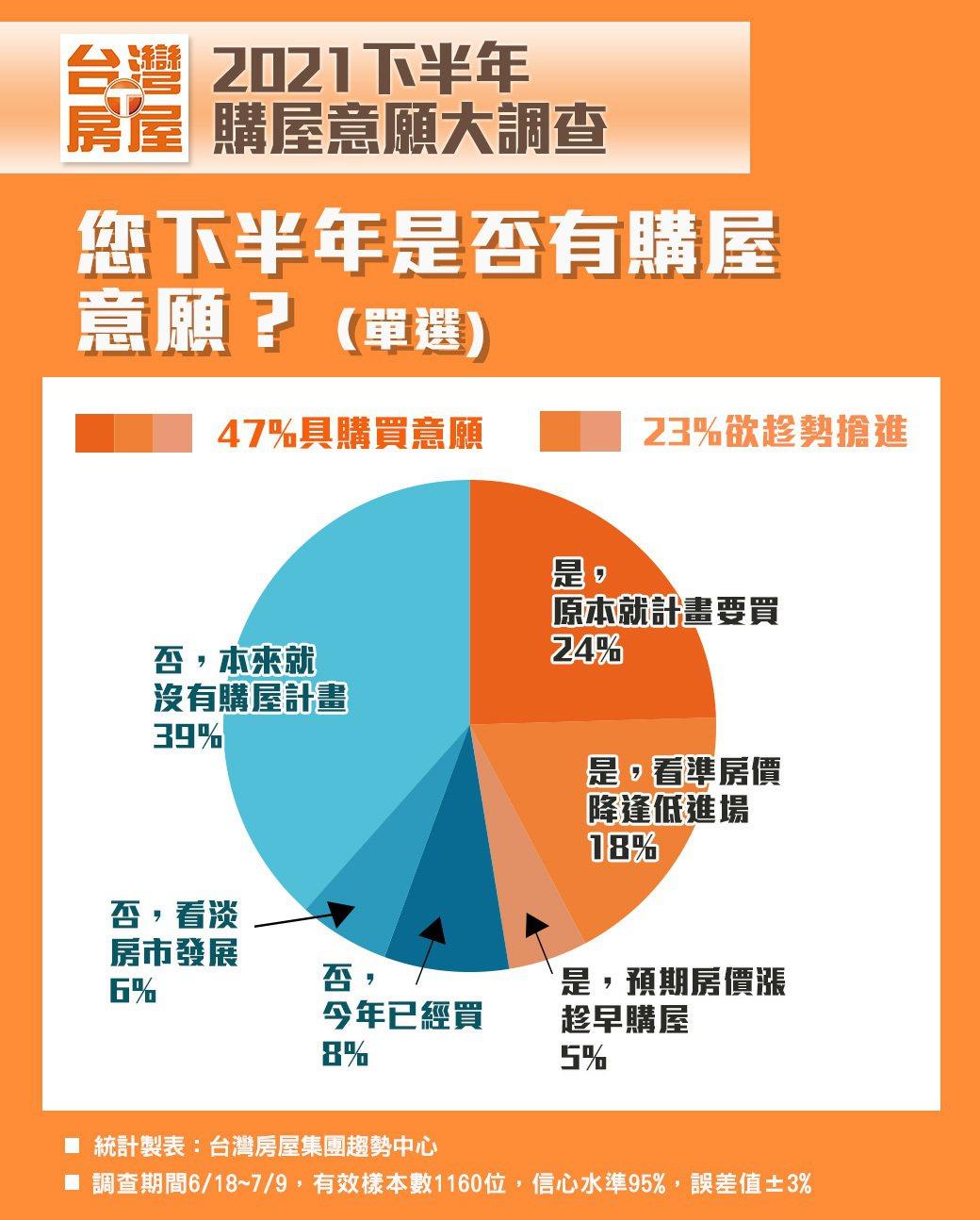 資料來源/台灣房屋提供