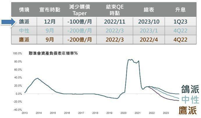 資料來源:中信銀行。