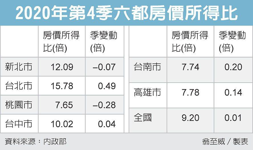 2020年第四季六都房價所得比。圖/經濟日報提供