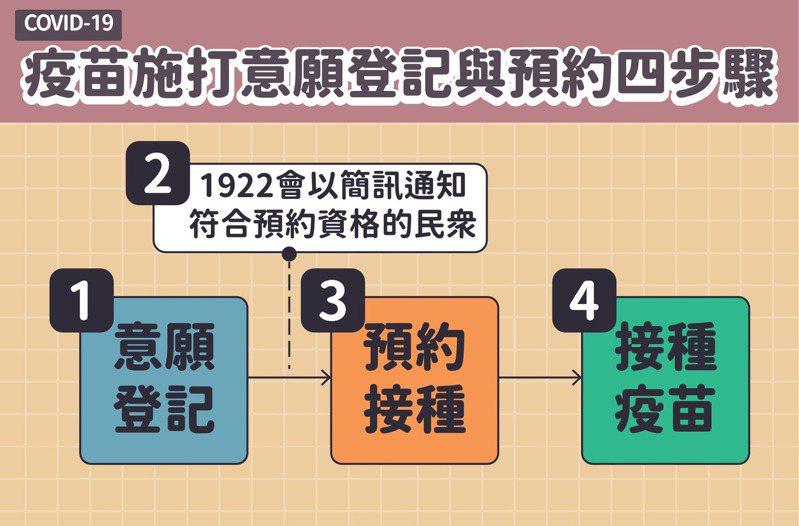 疫苗施打意願登記與預約四步驟。圖/指揮中心提供