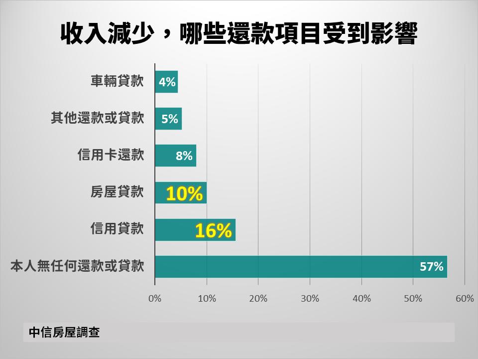 資料來源/中信房屋
