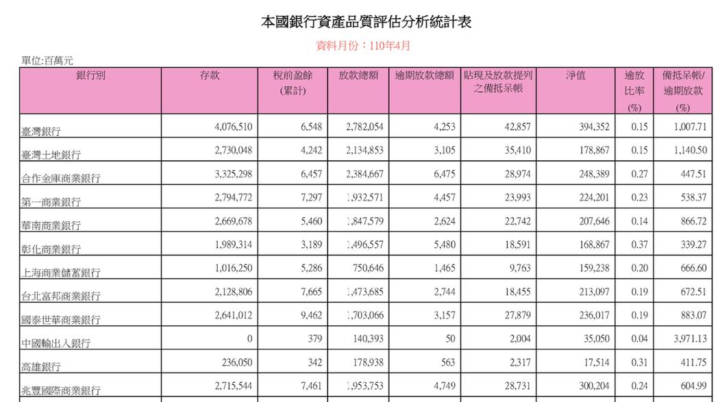 (資料來源-銀行局-本國銀行資產品質評估分析統計表)
