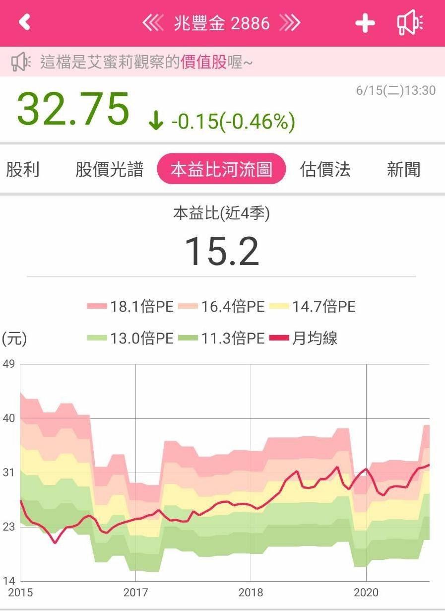 (資料來源-艾蜜莉定存股APP)