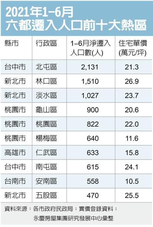 資料來源/永慶房屋