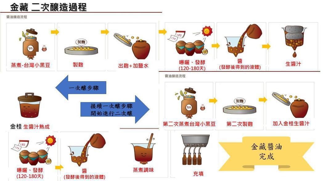 《金藏》醬油釀造過程。業者/提供。