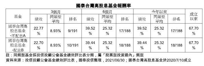 國泰台灣高股息基金報酬率