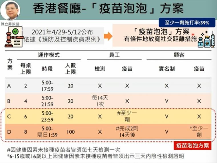 香港在餐廳執行的「疫苗泡泡」方案,兼顧防疫與經濟活動。圖/取自新冠肺炎防疫科學線...