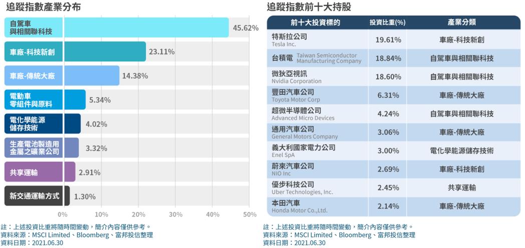 富邦未來車ETF十大成分股和產業分布。資料來源:富邦投信官網