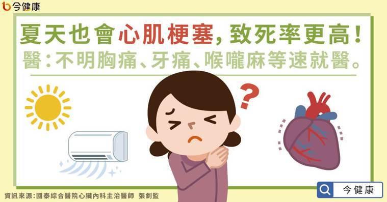 夏天也會心肌梗塞,致死率更高!醫:不明胸痛、牙痛、喉嚨麻等速就醫。