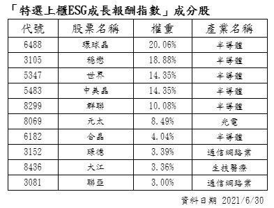 特選上櫃ESG成長報酬指數成分股。資料來源/元大證券