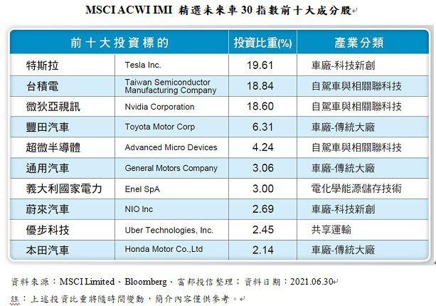 MSCI ACWI IMI 精選未來車30指數前十大成分股