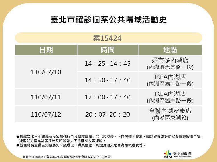臺北市政府今公告確診個案於內湖區的公共場域活動史,足跡包括IKEA、好市多、全聯...