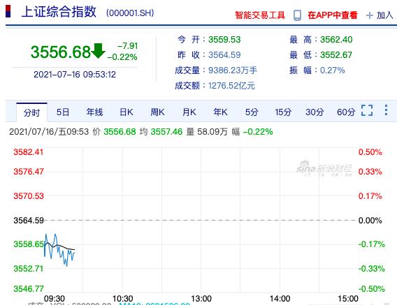 陸股今(16)日開盤走低,滬指跌0.14%,深成指跌0.17%,創指跌0.34%。照片/新浪財經