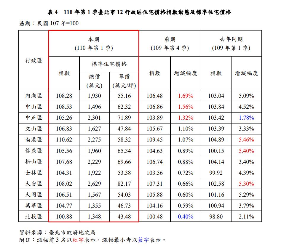 資料來源/台北市地政局