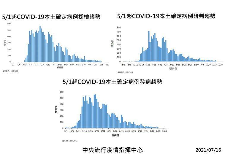 國內新增32例COVID-19確定病例,分別為29例本土及3例境外移入;另確診個...