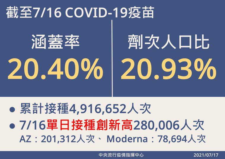 疫苗覆蓋率也來到20.40%,提早達到7月底接種低標。圖/指揮中心提供