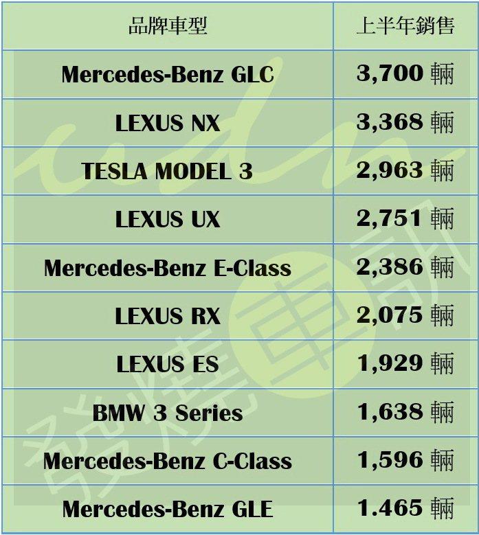 2021台灣市場上半年豪華車銷售排行。
