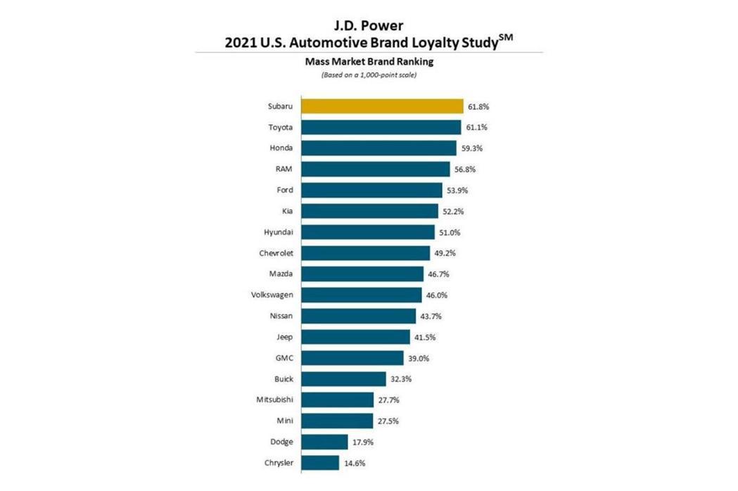 大眾品牌忠誠度排行。 圖/J.D. POWER提供