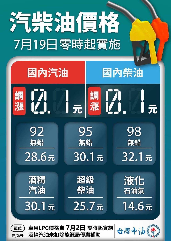 台灣中油公司自明(19)日凌晨零時起汽、柴油價格各調漲0.1元。 摘自台灣中油
