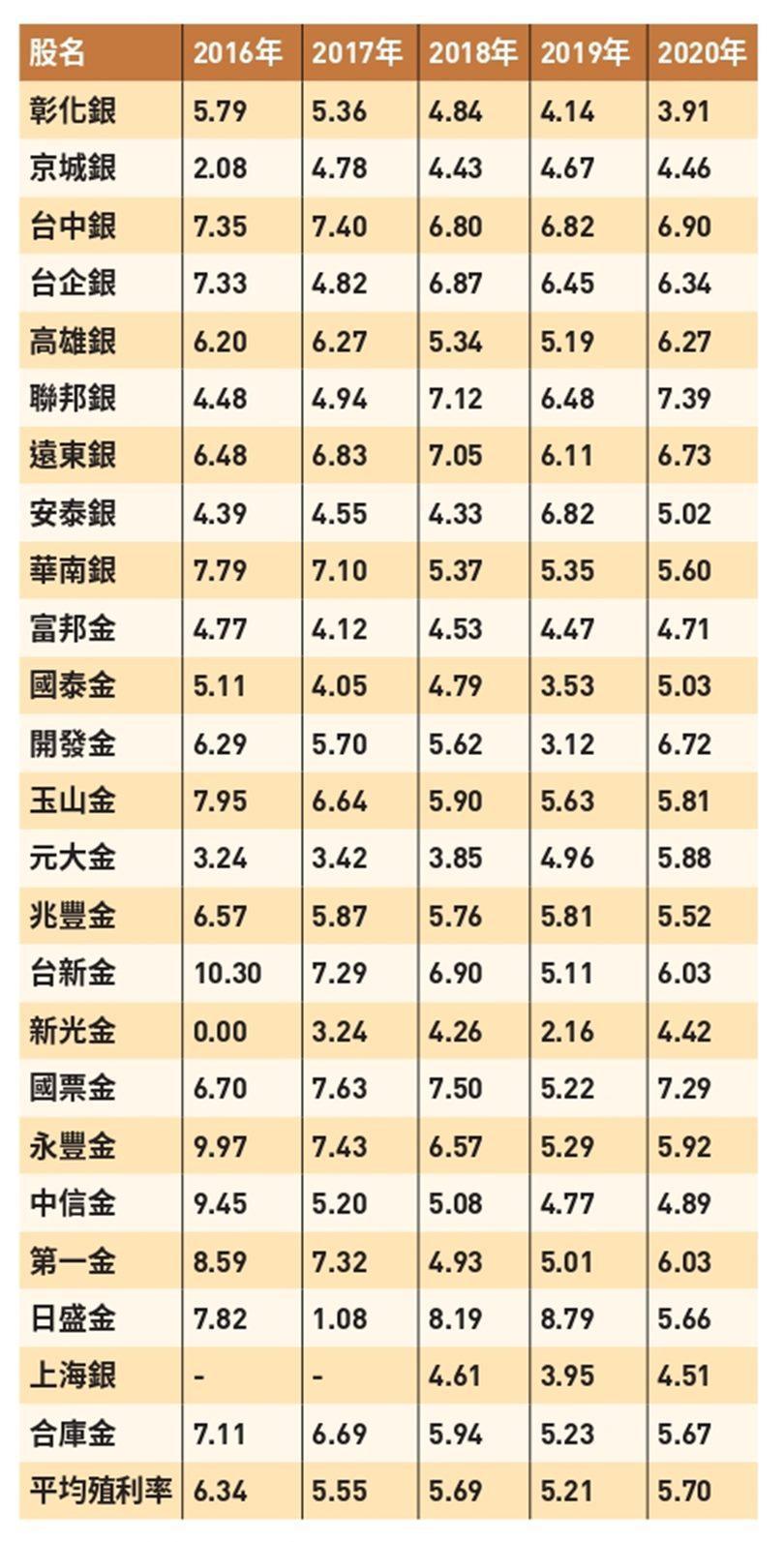 (資料來源:《養一檔會掙錢的股票》)