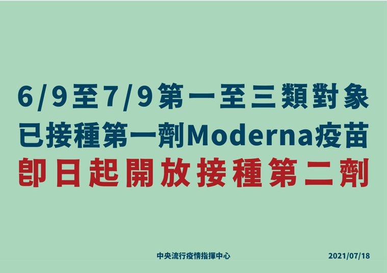 陳時中說,今天起開放第一到第三類對象,6月9日到7月9日已接種第一劑莫德納者(接...